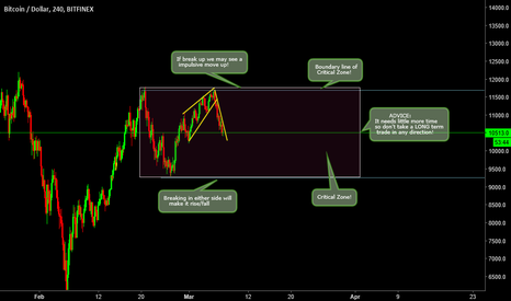 BTCUSD: BITCOIN is in Critical Zone! Needs to be patient! (BTC)