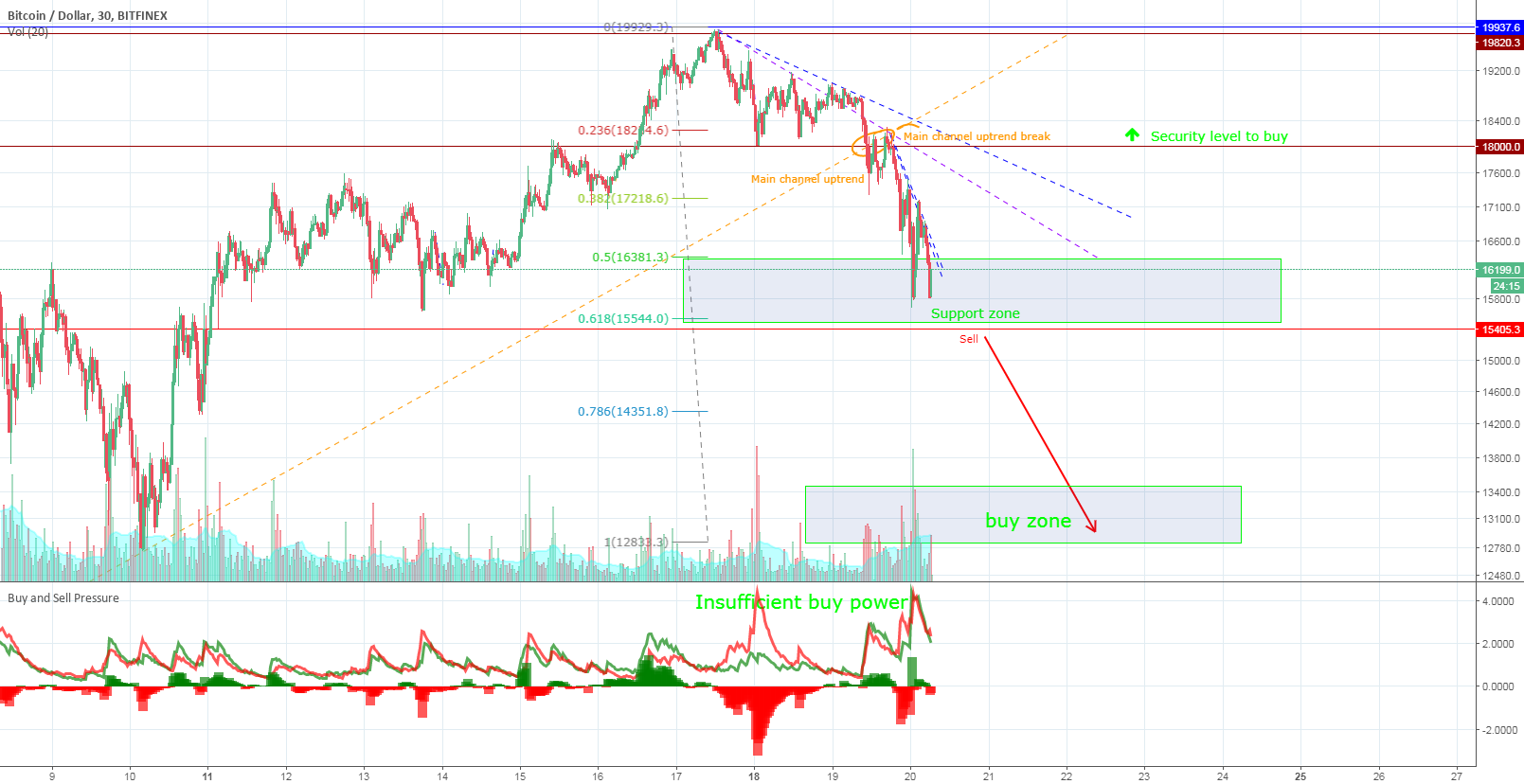 Bitcoin - The fall is not over, second target to buy