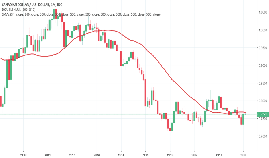 Cadusd To Bottom Dec 2020 Along With Gold Silver Prices