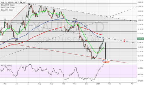 XAUUSD: Preparing to go SHORT on GOLD