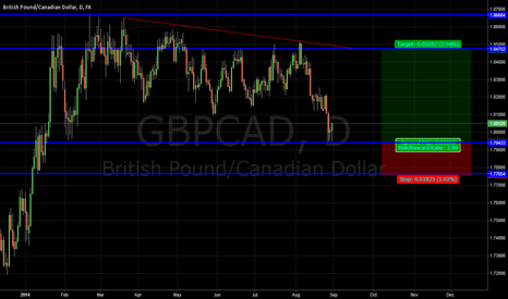 GBPCAD: GBPCAD MARKET STRUCTURE LONG