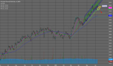 DFS: DFS due for a pullback?