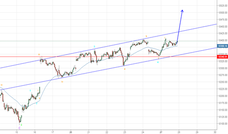 NIFTY: Possible Elliot Wave Count - Nifty
