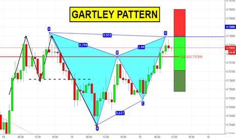 AUDUSD: Gartley pattern su AUDUSD (attenzione all'FOMC!)