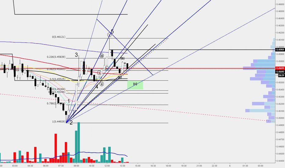 XRPUSD: XRP/USD Pullback Target
