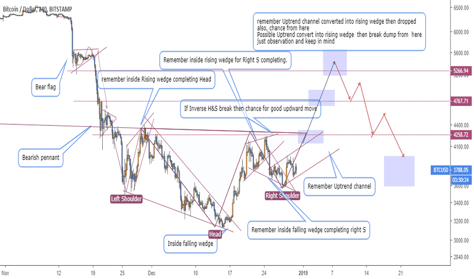 BTCUSD: BTCUSD 4H update Also for  chart pattern learning .
