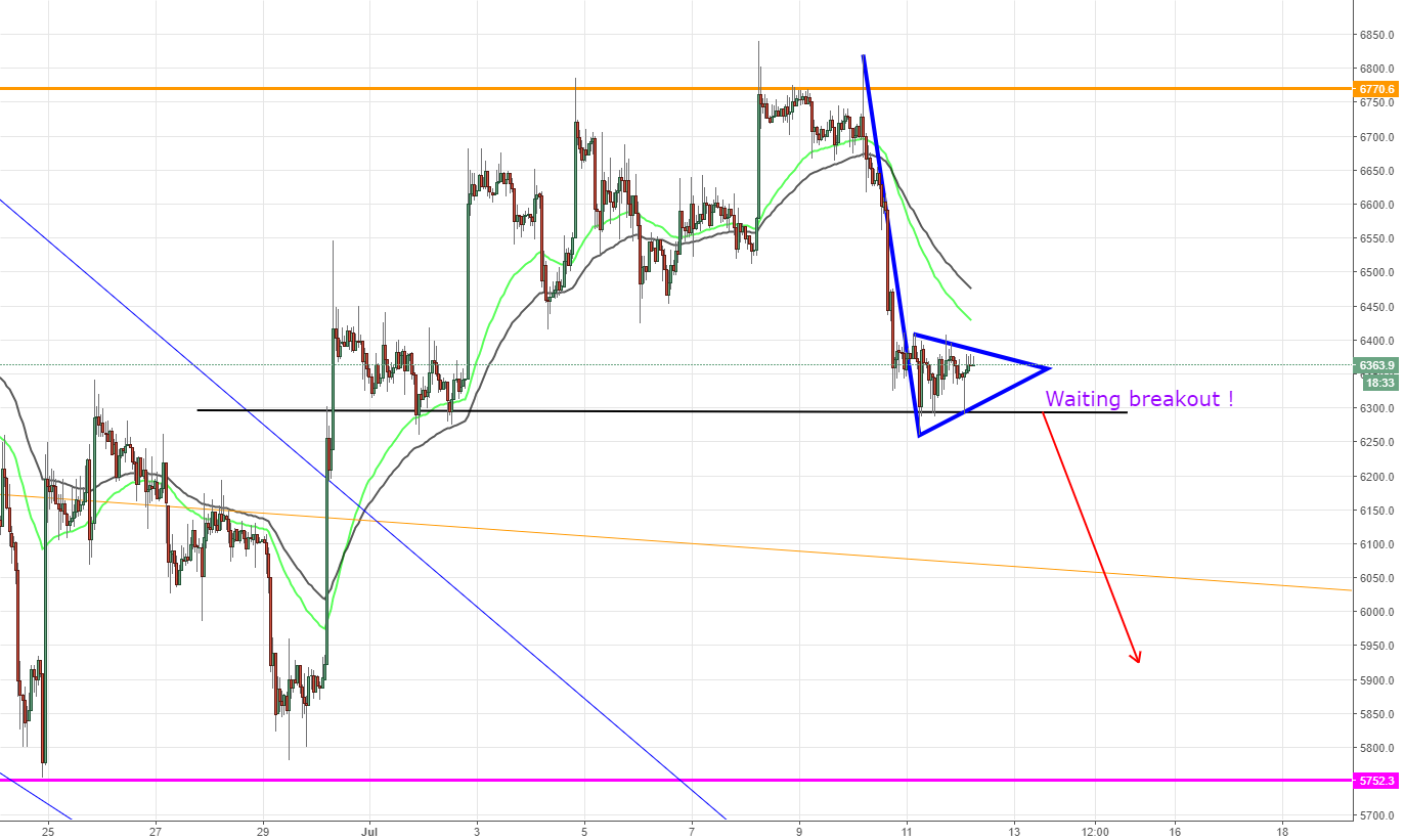 BTCUSD, Bearish Flag pattern on H1