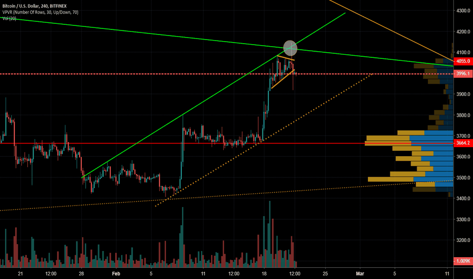 BTCUSD: BTC 4-Hr SOME REAL TALK on the current PRICE ACTION