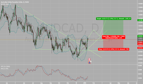 AUDCAD: BUY Setup