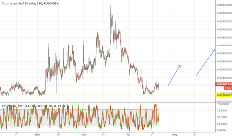 XCPBTC: XCP STRONG SUPPORT