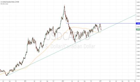 USDCAD: $USDCAD Bullish Ascending Triangle