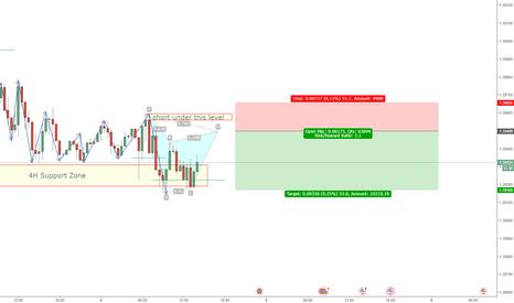 GBPUSD: GBPUSD short M30 Pattern Trading