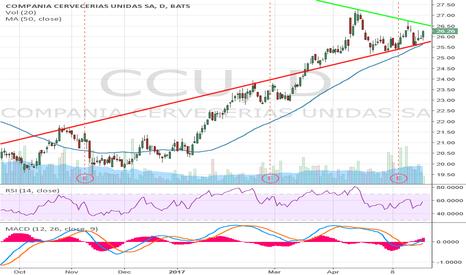 CCU: Simple Long Set-up $CCU