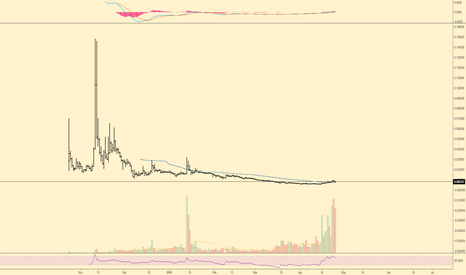 BTGBTC: BTG If it really is alt season... BTGBTC Daily