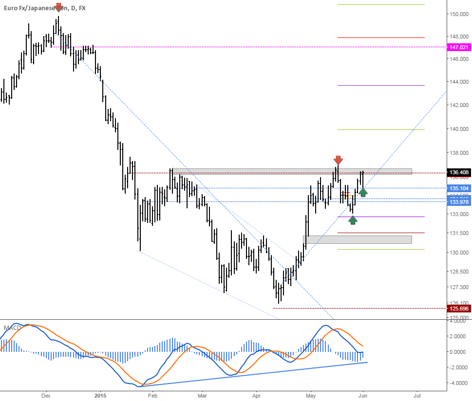 EURJPY: Aiming for 147