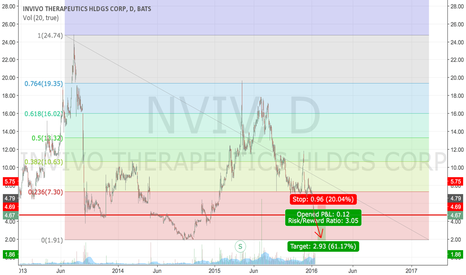 NVIV: Long Term support broken: Target 2.xx Region