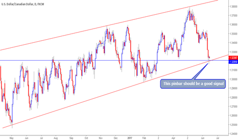 USDCAD: This pin bar should be a good signal