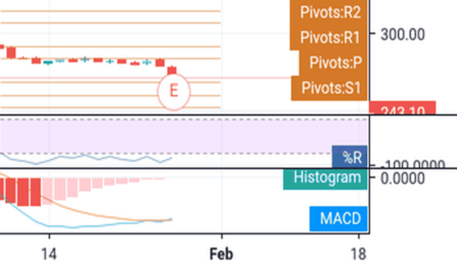 CHENNPETRO: Graph and MACD signal buy target 280