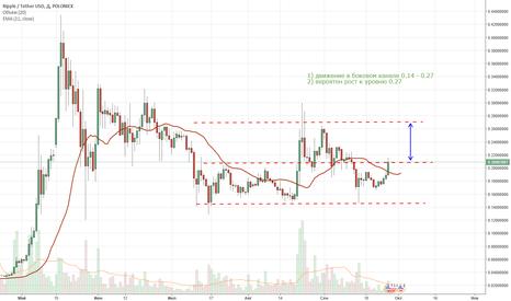 XRPUSDT: Прогноз Ripple/USD, на 5-20 дней