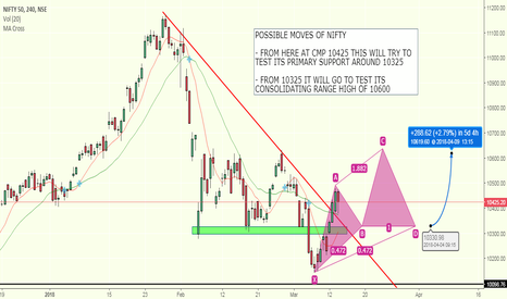 NIFTY: NIFTY ANALYSIS 14th MARCH