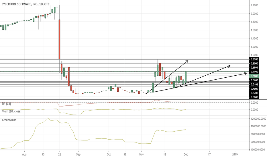 CYBF: $CYBF Thins Out and Breaks out on 2nd Leg Up PT $1.15