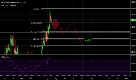 USDTRY: TRY/USD DAILY