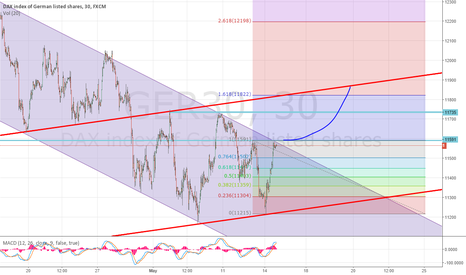 GER30: Above 11600 DAX is becoming bullish