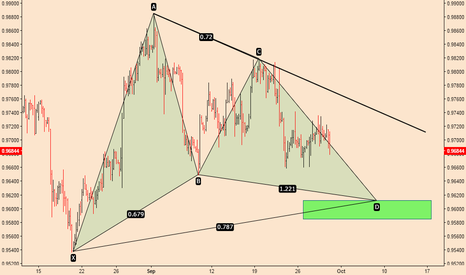 USDCHF: USDCHF; Going To Complete The Gartley Pattern