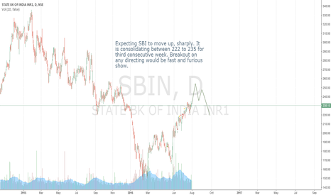 SBIN: Buy SBI....purely technical view