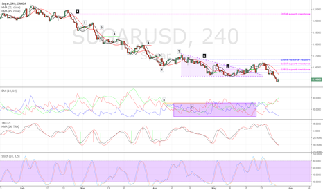 SUGARUSD: A Strategy for Market Entry and Exit - Part 1