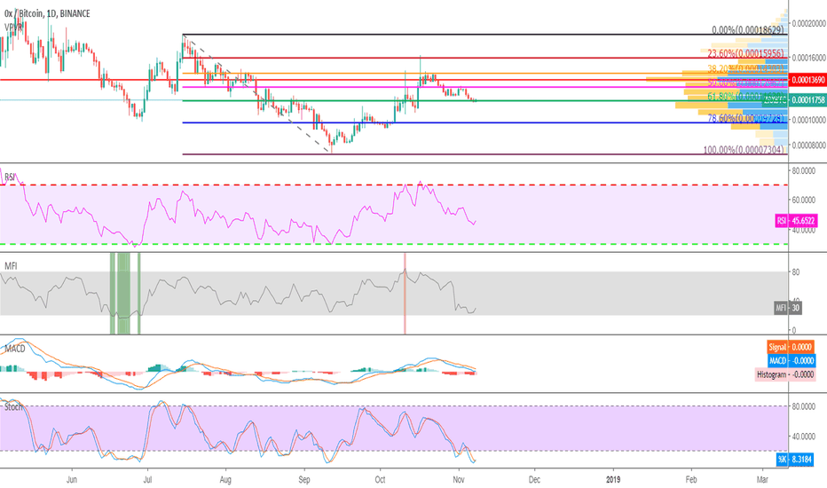 ZRXBTC: ZRXBTC LONG ALL SET FOR QUICK 37% PROFIT