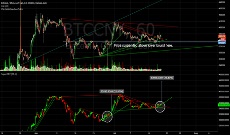BTCCNY: [The] Price following predictable OBV pattern