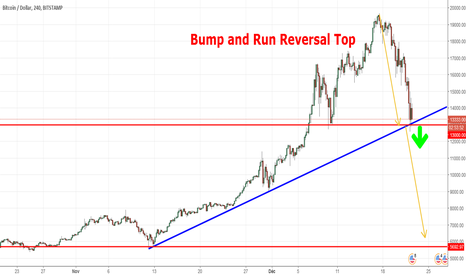 BTCUSD: Bump and run Reversal Top