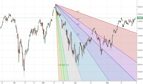 IXIC: Nasdaq (Neutral) - bulls have decided to bore the bears to death