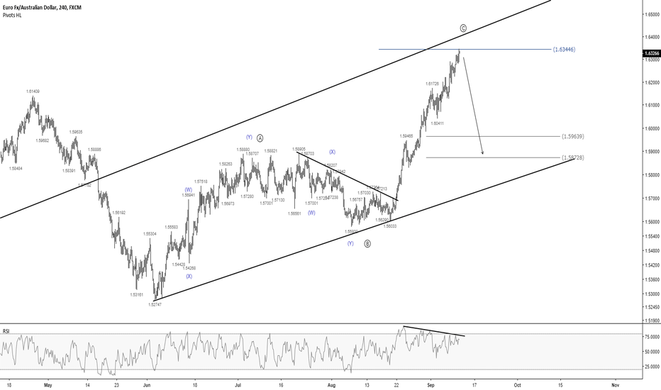 EURAUD: EURAUD - Calling for a Fall