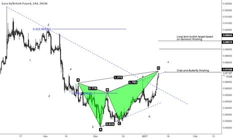 EURGBP: EURGBP POTENTIAL RETRACTMENT BEFORE GOING FURTHER UP?