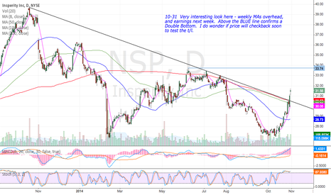 NSP Stock Price and Chart — NYSE:NSP — TradingView