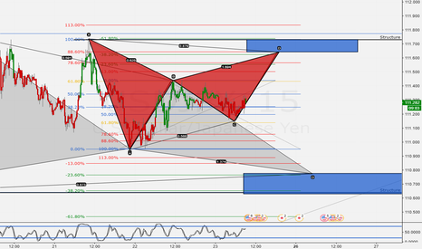 USDJPY: Another Harmonic Gartley