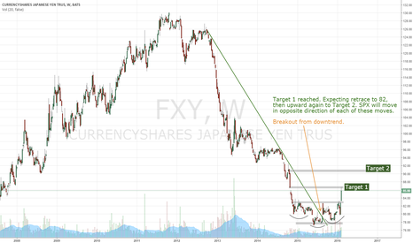 FXY: Yen reaches target 1. Completes inverse head and shoulder.