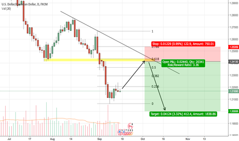 USDCAD: USDCAD to retest short term support and make a new low?