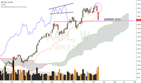 AAPL: APPLE IS SHOWING SIGN OF WEAKNESS