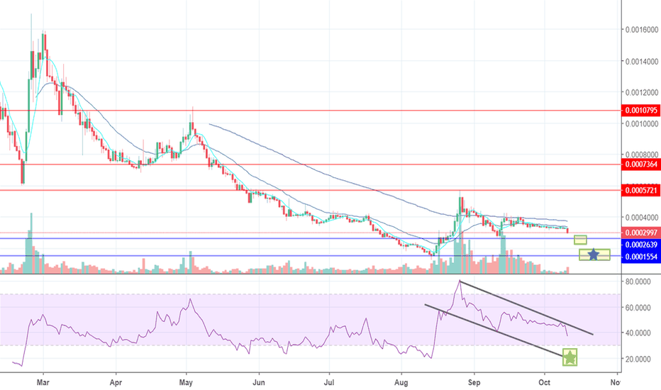 NANOBTC: NANO/BTC Idea - Patience for Long Setup