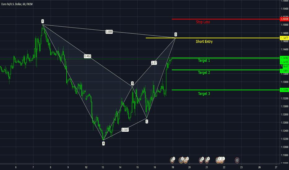 EURUSD: EUR USD Bearish Bat Pattern