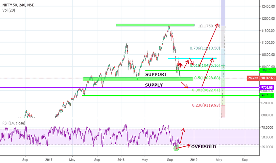 NIFTY: BUY NIFTY ABOVE 10280 SELL BELOW SUPPORT
