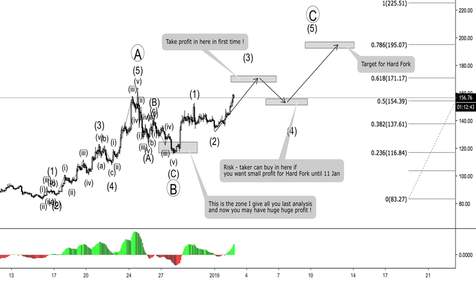 ETHUSD: ETH - Hard Fork - Which target for this time ?