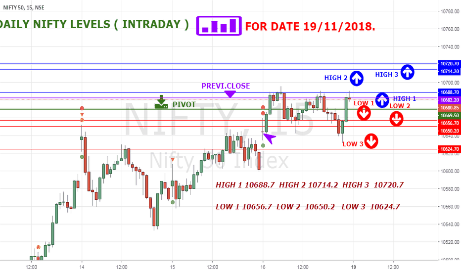 NIFTY: NIFTY HIGH LOW LEVELS FOR 19 NOV 18