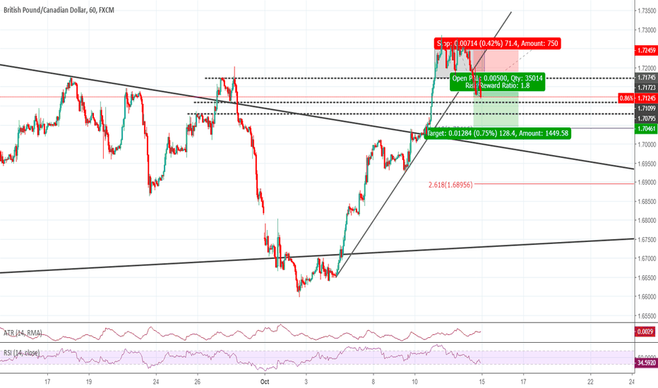 Gbpcad Chart Gbp To Cad Rate Tradingview