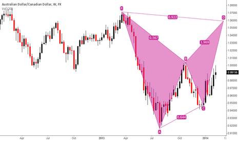 AUDCAD: AUDCAD WEEKLY