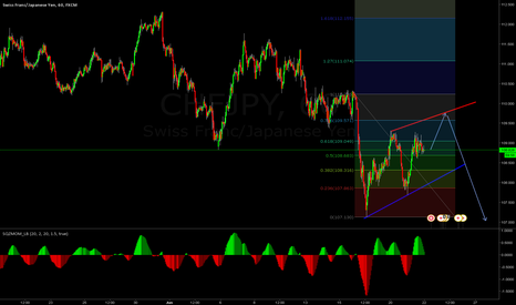 CHFJPY: lets challenge our self with this