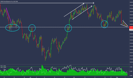 GBPJPY: GBPJPY - Falling Wedge Into Previous Structure Support